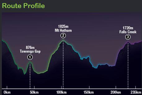 3 peaks profile